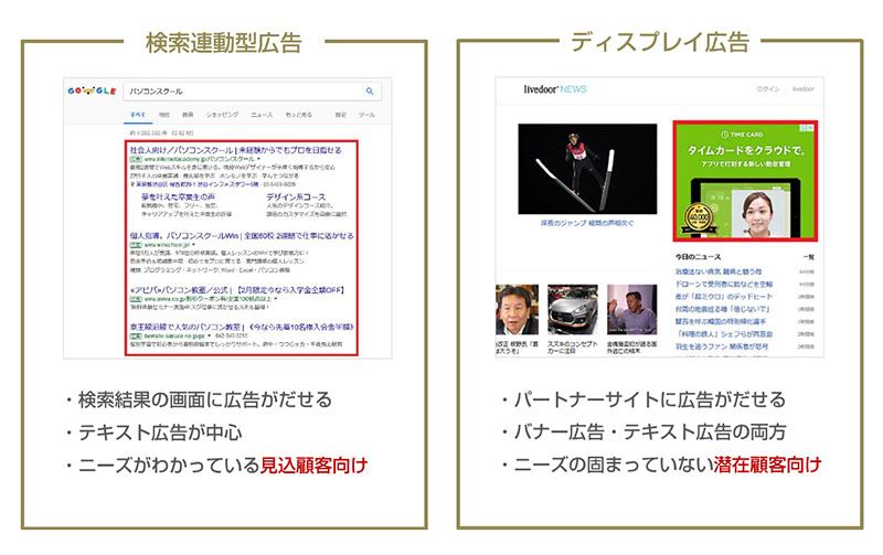 検索連動型広告・ディスプレイ広告